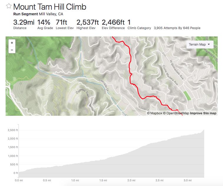 Mount Tam Hill Climb